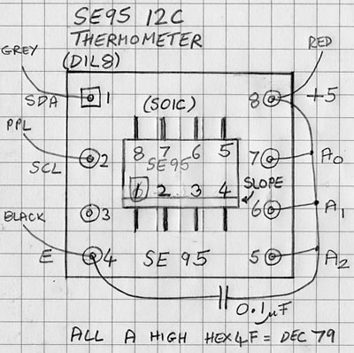 SE95 thermometer
